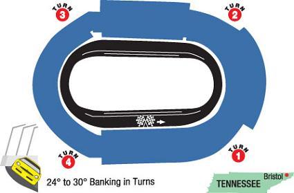 Bristol Motor Speedway Track Map