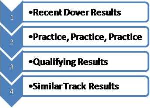 Dover FedEx 400 Scouting Report